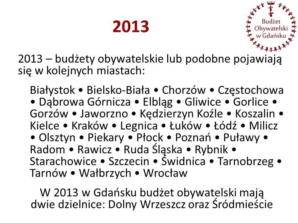 2013 – budżety obywatelskie lub podobne pojawiają się w kolejnych miastach: Białystok Bielsko-Biała Chorzów Częstochowa Dąbrowa Górnicza Elbląg Gliwic