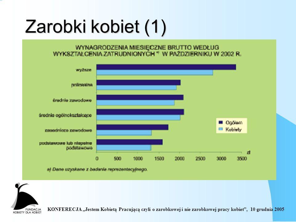 Zarobki kobiet (1)