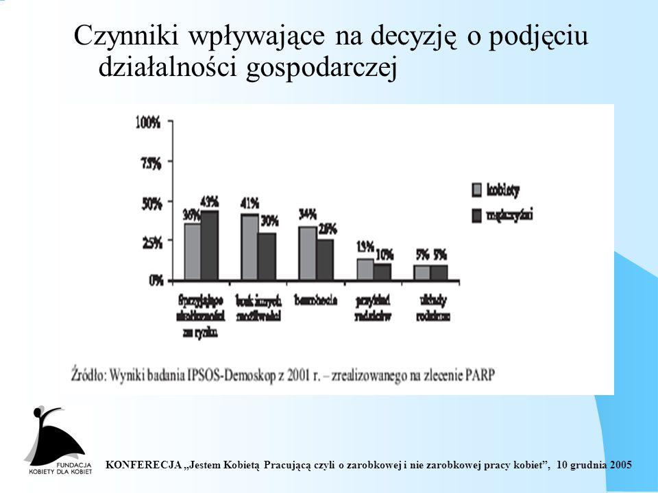 KONFERECJA Jestem Kobietą Pracującą czyli o zarobkowej i nie zarobkowej pracy kobiet, 10 grudnia 2005 Czynniki wpływające na decyzję o podjęciu działalności gospodarczej