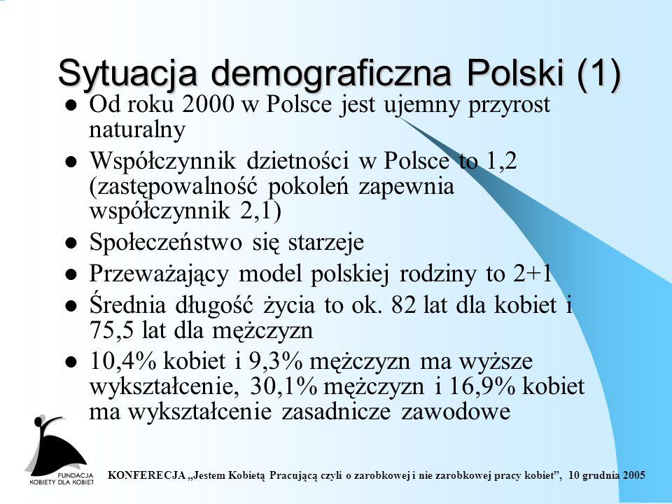 KONFERECJA Jestem Kobietą Pracującą czyli o zarobkowej i nie zarobkowej pracy kobiet, 10 grudnia 2005 Sytuacja demograficzna Polski (1) Od roku 2000 w Polsce jest ujemny przyrost naturalny Współczynnik dzietności w Polsce to 1,2 (zastępowalność pokoleń zapewnia współczynnik 2,1) Społeczeństwo się starzeje Przeważający model polskiej rodziny to 2+1 Średnia długość życia to ok.