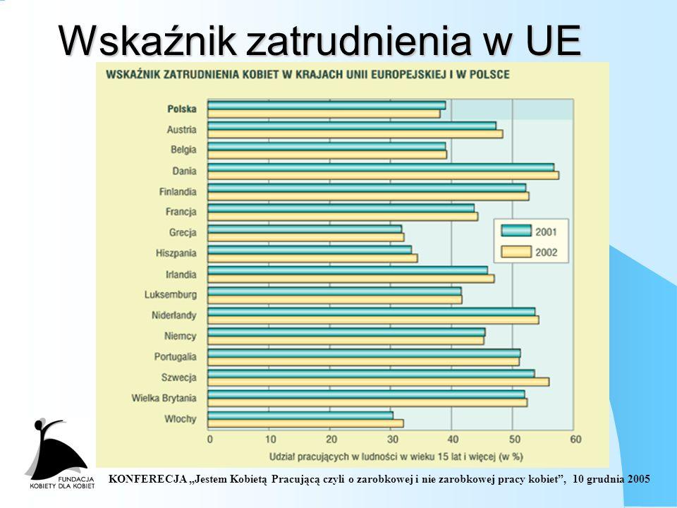 KONFERECJA Jestem Kobietą Pracującą czyli o zarobkowej i nie zarobkowej pracy kobiet, 10 grudnia 2005 Wskaźnik zatrudnienia w UE