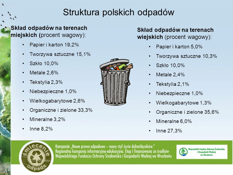Struktura polskich odpadów Skład odpadów na terenach miejskich (procent wagowy): Papier i karton 19,2% Tworzywa sztuczne 15,1% Szkło 10,0% Metale 2,6%