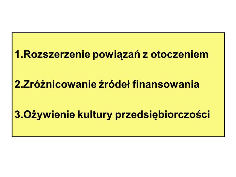1.Rozszerzenie powiązań z otoczeniem 2.Zróżnicowanie źródeł finansowania 3.Ożywienie kultury przedsiębiorczości