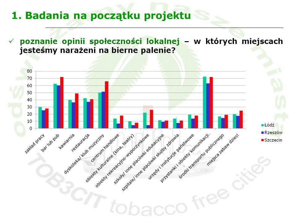 1. Badania na początku projektu poznanie opinii społeczności lokalnej – w których miejscach jesteśmy narażeni na bierne palenie?