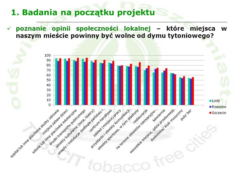 1. Badania na początku projektu poznanie opinii społeczności lokalnej – które miejsca w naszym mieście powinny być wolne od dymu tytoniowego?