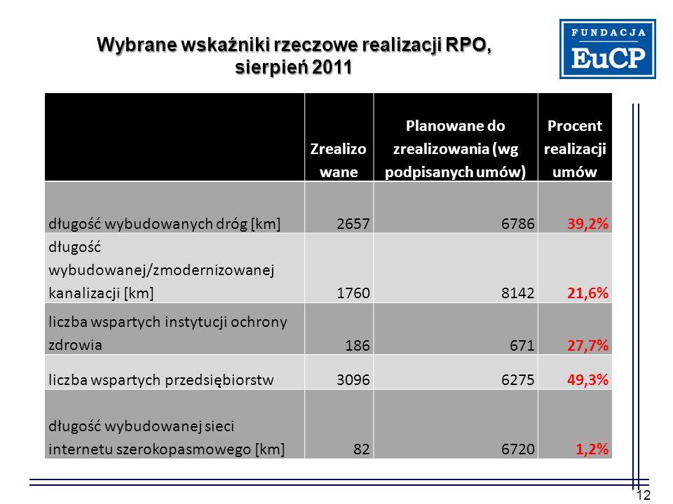 12 Zrealizo wane Planowane do zrealizowania (wg podpisanych umów) Procent realizacji umów długość wybudowanych dróg [km]2657678639,2% długość wybudowanej/zmodernizowanej kanalizacji [km]1760814221,6% liczba wspartych instytucji ochrony zdrowia18667127,7% liczba wspartych przedsiębiorstw3096627549,3% długość wybudowanej sieci internetu szerokopasmowego [km]8267201,2% Wybrane wskaźniki rzeczowe realizacji RPO, sierpień 2011