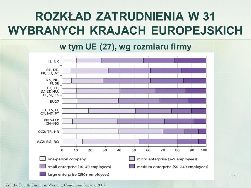 13 ROZKŁAD ZATRUDNIENIA W 31 WYBRANYCH KRAJACH EUROPEJSKICH w tym UE (27), wg rozmiaru firmy Źródło: Fourth European Working Conditions Survey, 2007
