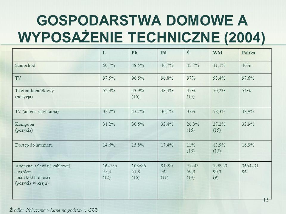15 GOSPODARSTWA DOMOWE A WYPOSAŻENIE TECHNICZNE (2004) LPkPdŚWMPolska Samochód50,7%49,5%46,7%45,7%41,1%46% TV97,5%96,5%96,8%97%98,4%97,6% Telefon komórkowy (pozycja) 52,3%43,9% (16) 48,4%47% (15) 50,2%54% TV (antena satelitarna)32,2%43,7%36,1%33%58,3%48,9% Komputer (pozycja) 31,2%30,5%32,4%26,3% (16) 27,2% (15) 32,9% Dostęp do internetu14,6%15,8%17,4%11% (16) 13,9% (15) 16,9% Abonenci telewizji kablowej - ogółem - na 1000 ludności (pozycja w kraju) 164736 75,4 (12) 108686 51,8 (16) 91390 76 (11) 77243 59,9 (13) 128953 90,3 (9) 3664431 96 Źródło: Obliczenia własne na podstawie GUS.