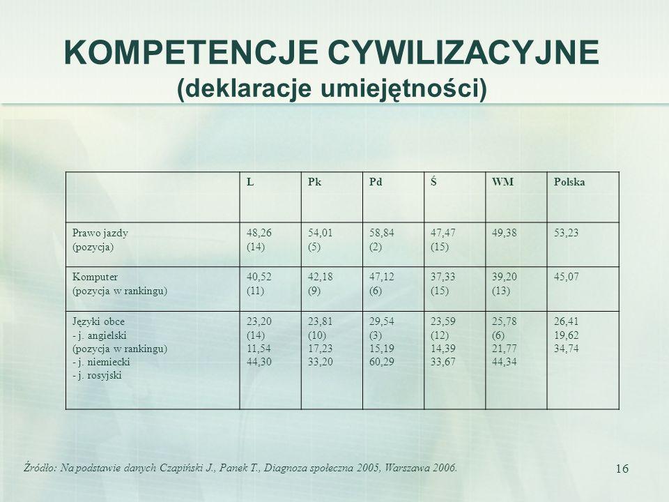 16 KOMPETENCJE CYWILIZACYJNE (deklaracje umiejętności) LPkPdŚWMPolska Prawo jazdy (pozycja) 48,26 (14) 54,01 (5) 58,84 (2) 47,47 (15) 49,3853,23 Komputer (pozycja w rankingu) 40,52 (11) 42,18 (9) 47,12 (6) 37,33 (15) 39,20 (13) 45,07 Języki obce - j.