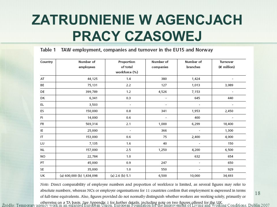 18 ZATRUDNIENIE W AGENCJACH PRACY CZASOWEJ Źródło: Temporary agency work in an enlarged European Union, European Foundation for the Improvement of Living and Working Conditions, Dublin 2007