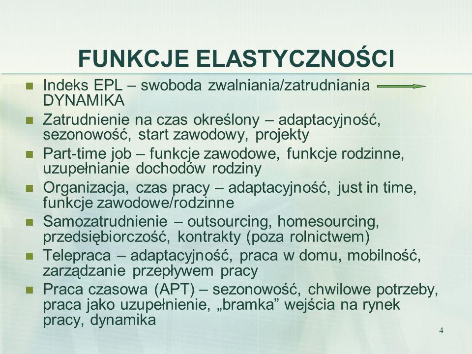 5 OCHRONA ZATRUDNIENIA (EPL) Źródło: Zatrudnienie w Polsce 2005 po red. M. Bukowskiego