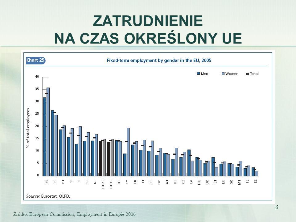 6 ZATRUDNIENIE NA CZAS OKREŚLONY UE Źródło: European Commission, Employment in Europie 2006