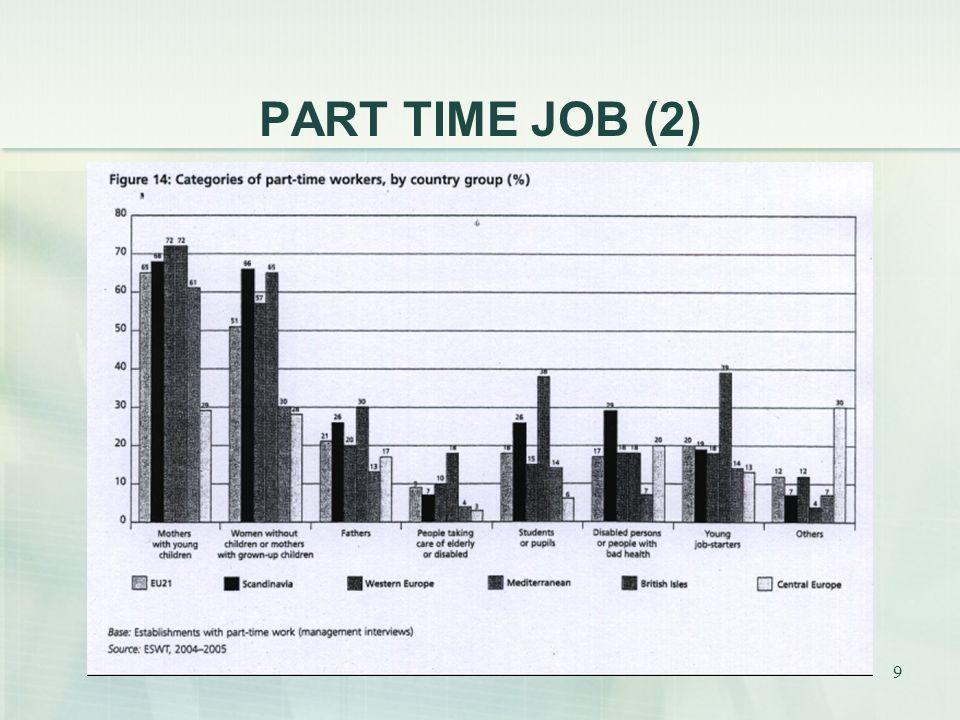 10 PART TIME JOB (Polska) 1992 – 2006 – powolny trend malejący o 300 000 (20%) Pracujący na wsi: 52,5% Pracujący na wsi, w małych gospodarstwach pd- wsch.