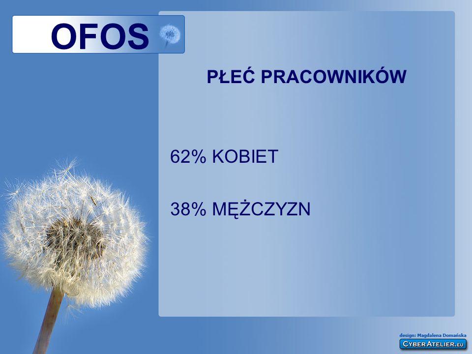OFOS PŁEĆ PRACOWNIKÓW 62% KOBIET 38% MĘŻCZYZN
