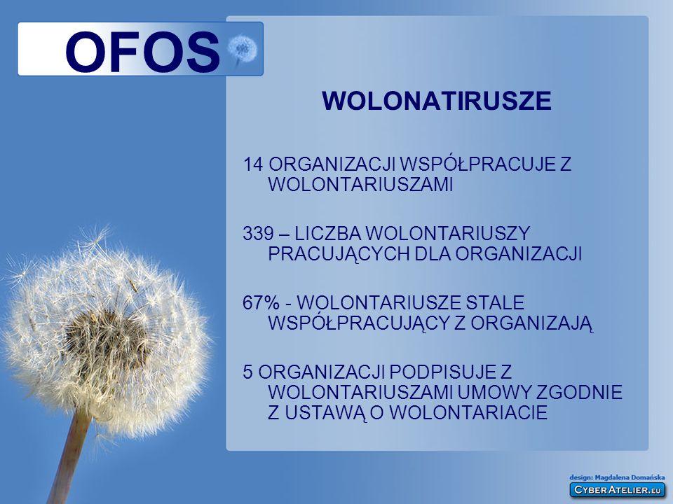OFOS WOLONATIRUSZE 14 ORGANIZACJI WSPÓŁPRACUJE Z WOLONTARIUSZAMI 339 – LICZBA WOLONTARIUSZY PRACUJĄCYCH DLA ORGANIZACJI 67% - WOLONTARIUSZE STALE WSPÓ