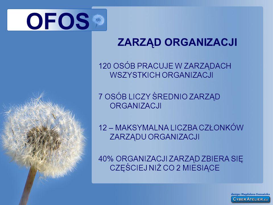 OFOS ZARZĄD ORGANIZACJI 120 OSÓB PRACUJE W ZARZĄDACH WSZYSTKICH ORGANIZACJI 7 OSÓB LICZY ŚREDNIO ZARZĄD ORGANIZACJI 12 – MAKSYMALNA LICZBA CZŁONKÓW ZA