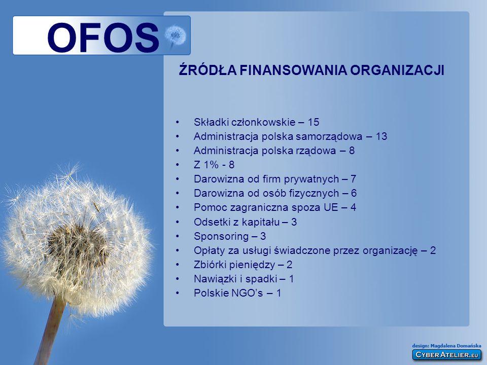OFOS ŹRÓDŁA FINANSOWANIA ORGANIZACJI Składki członkowskie – 15 Administracja polska samorządowa – 13 Administracja polska rządowa – 8 Z 1% - 8 Darowiz