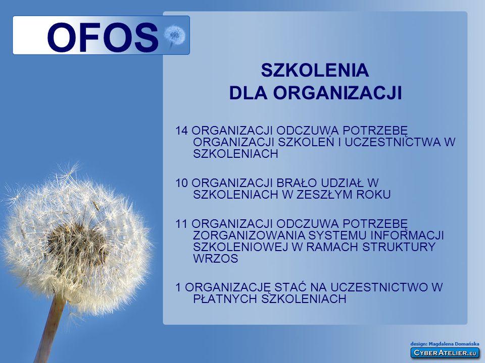 OFOS SZKOLENIA DLA ORGANIZACJI 14 ORGANIZACJI ODCZUWA POTRZEBĘ ORGANIZACJI SZKOLEŃ I UCZESTNICTWA W SZKOLENIACH 10 ORGANIZACJI BRAŁO UDZIAŁ W SZKOLENI