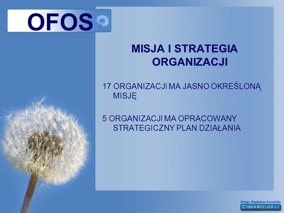 OFOS MISJA I STRATEGIA ORGANIZACJI 17 ORGANIZACJI MA JASNO OKREŚLONĄ MISJĘ 5 ORGANIZACJI MA OPRACOWANY STRATEGICZNY PLAN DZIAŁANIA
