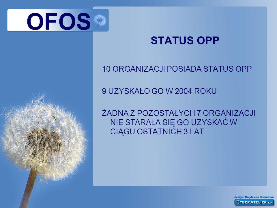 OFOS STATUS OPP 10 ORGANIZACJI POSIADA STATUS OPP 9 UZYSKAŁO GO W 2004 ROKU ŻADNA Z POZOSTAŁYCH 7 ORGANIZACJI NIE STARAŁA SIĘ GO UZYSKAĆ W CIĄGU OSTAT