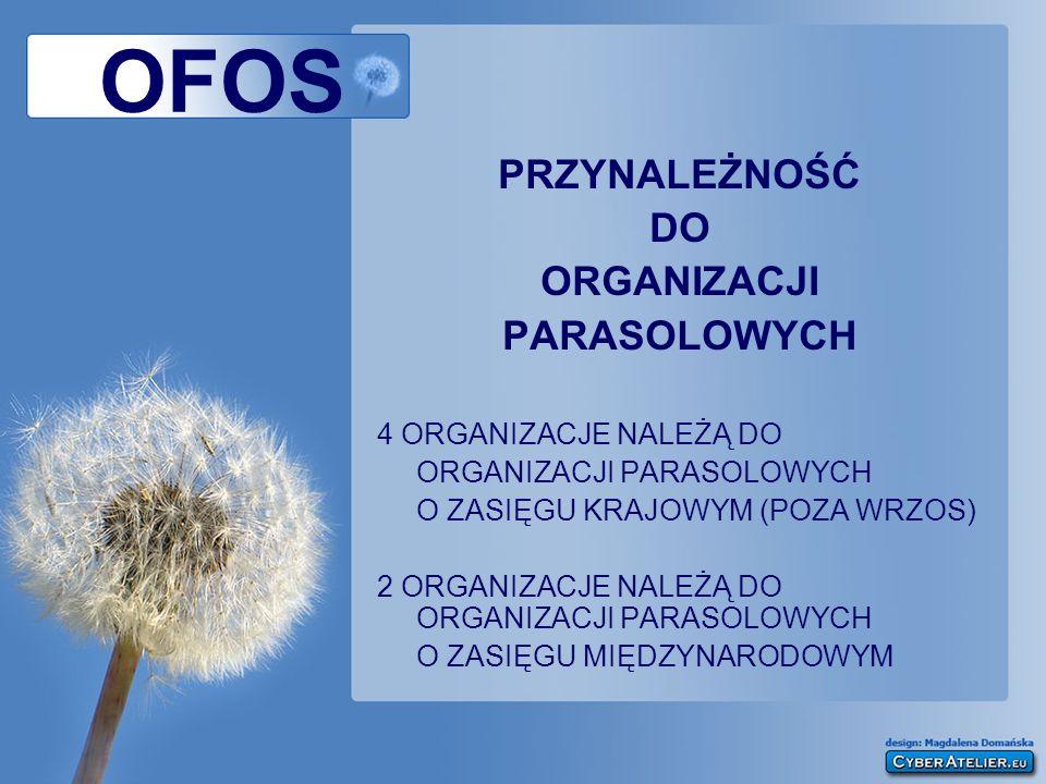 OFOS PRZYNALEŻNOŚĆ DO ORGANIZACJI PARASOLOWYCH 4 ORGANIZACJE NALEŻĄ DO ORGANIZACJI PARASOLOWYCH O ZASIĘGU KRAJOWYM (POZA WRZOS) 2 ORGANIZACJE NALEŻĄ D