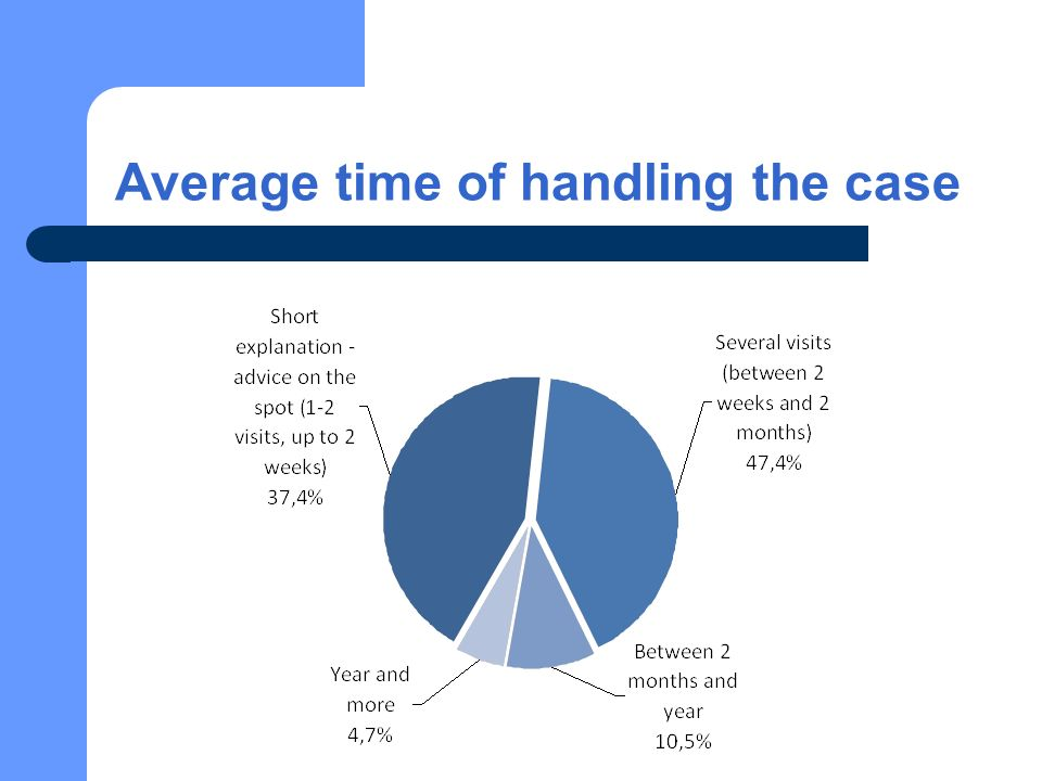 Average time of handling the case