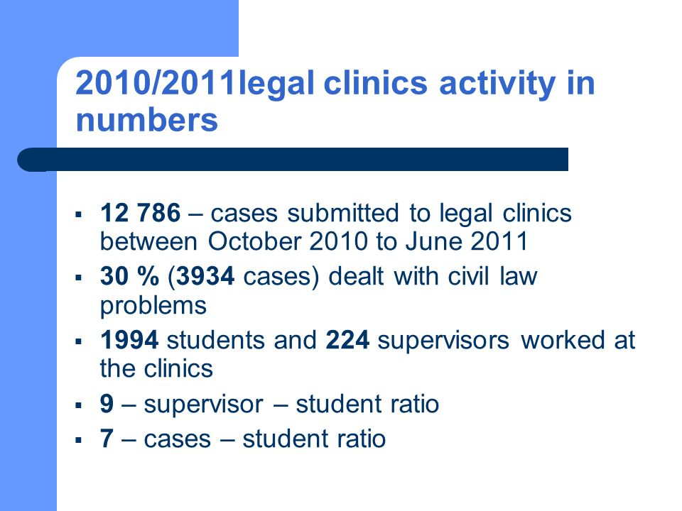 2010/2011legal clinics activity in numbers 12 786 – cases submitted to legal clinics between October 2010 to June 2011 30 % (3934 cases) dealt with civil law problems 1994 students and 224 supervisors worked at the clinics 9 – supervisor – student ratio 7 – cases – student ratio