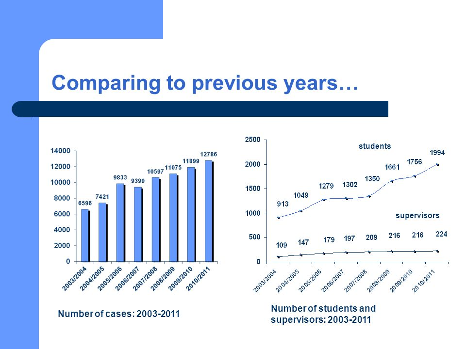 Comparing to previous years… Number of cases: 2003-2011 Number of students and supervisors: 2003-2011 students supervisors