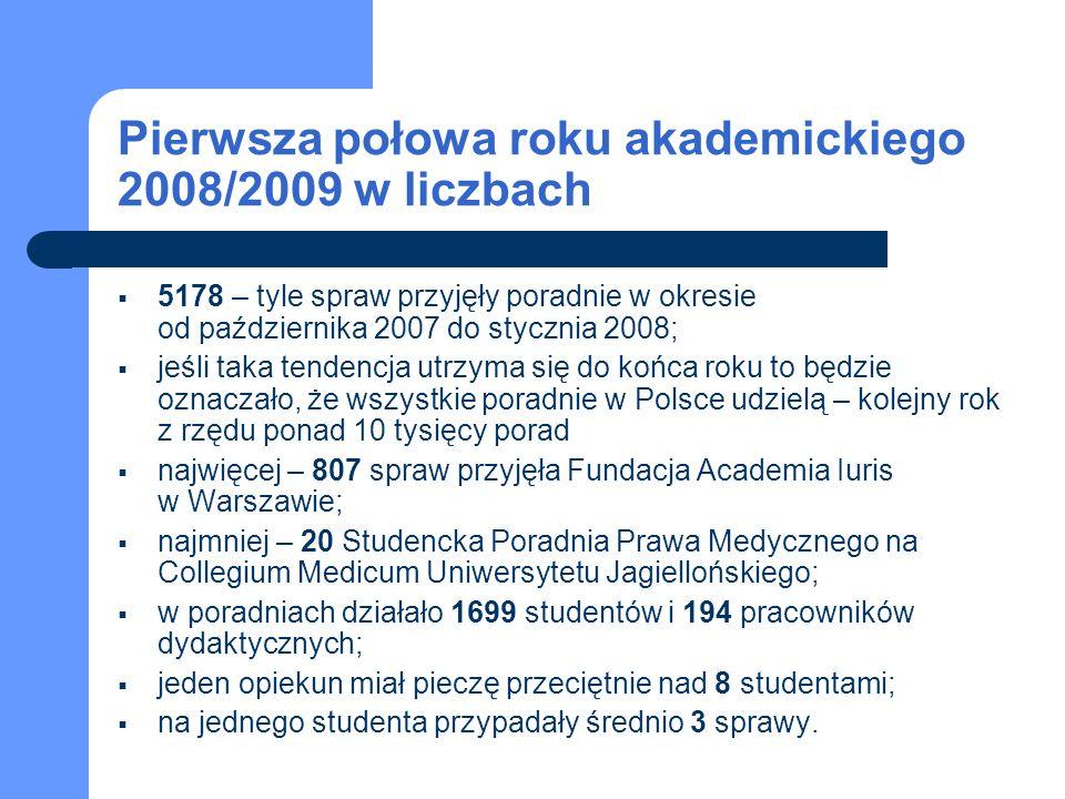 Pierwsza połowa roku akademickiego 2008/2009 w liczbach 5178 – tyle spraw przyjęły poradnie w okresie od października 2007 do stycznia 2008; jeśli taka tendencja utrzyma się do końca roku to będzie oznaczało, że wszystkie poradnie w Polsce udzielą – kolejny rok z rzędu ponad 10 tysięcy porad najwięcej – 807 spraw przyjęła Fundacja Academia Iuris w Warszawie; najmniej – 20 Studencka Poradnia Prawa Medycznego na Collegium Medicum Uniwersytetu Jagiellońskiego; w poradniach działało 1699 studentów i 194 pracowników dydaktycznych; jeden opiekun miał pieczę przeciętnie nad 8 studentami; na jednego studenta przypadały średnio 3 sprawy.