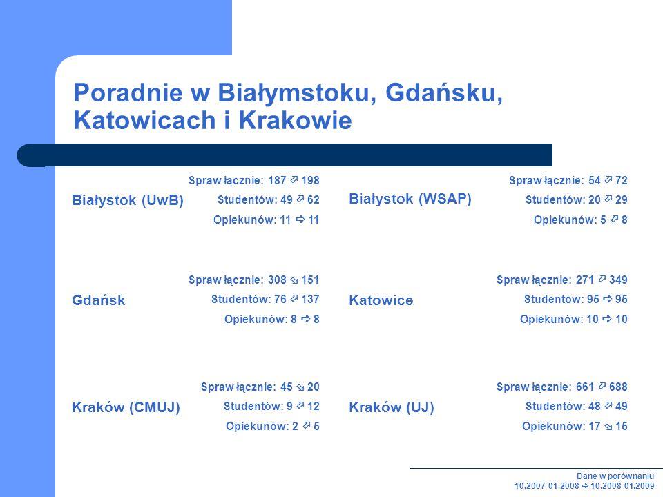 Poradnie w Białymstoku, Gdańsku, Katowicach i Krakowie Spraw łącznie: 187 198 Studentów: 49 62 Opiekunów: 11 11 Spraw łącznie: 54 72 Studentów: 20 29 Opiekunów: 5 8 Spraw łącznie: 308 151 Studentów: 76 137 Opiekunów: 8 8 Spraw łącznie: 271 349 Studentów: 95 95 Opiekunów: 10 10 Katowice Białystok (WSAP) Gdańsk Białystok (UwB) Spraw łącznie: 45 20 Studentów: 9 12 Opiekunów: 2 5 Kraków (CMUJ) Dane w porównaniu 10.2007-01.2008 10.2008-01.2009 Spraw łącznie: 661 688 Studentów: 48 49 Opiekunów: 17 15 Kraków (UJ)