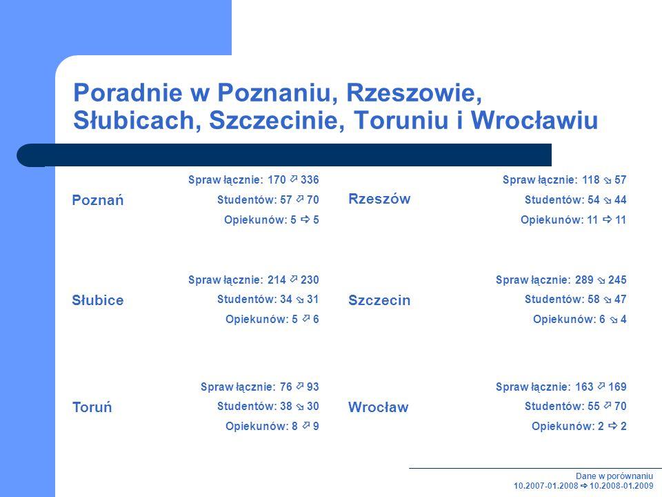 Poradnie w Poznaniu, Rzeszowie, Słubicach, Szczecinie, Toruniu i Wrocławiu Spraw łącznie: 170 336 Studentów: 57 70 Opiekunów: 5 5 Spraw łącznie: 118 57 Studentów: 54 44 Opiekunów: 11 11 Spraw łącznie: 214 230 Studentów: 34 31 Opiekunów: 5 6 Spraw łącznie: 289 245 Studentów: 58 47 Opiekunów: 6 4 Szczecin Rzeszów Słubice Poznań Spraw łącznie: 76 93 Studentów: 38 30 Opiekunów: 8 9 Toruń Spraw łącznie: 163 169 Studentów: 55 70 Opiekunów: 2 2 Wrocław Dane w porównaniu 10.2007-01.2008 10.2008-01.2009