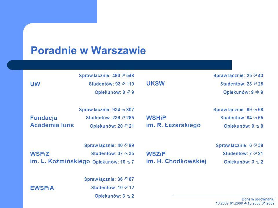 Poradnie w Warszawie Spraw łącznie: 490 548 Studentów: 93 119 Opiekunów: 8 9 Spraw łącznie: 25 43 Studentów: 23 25 Opiekunów: 9 9 Spraw łącznie: 934 807 Studentów: 236 285 Opiekunów: 20 21 Spraw łącznie: 89 68 Studentów: 84 65 Opiekunów: 9 8 WSHiP im.