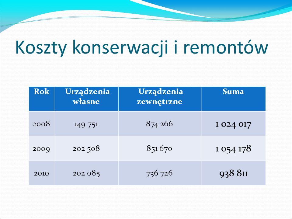 Koszty konserwacji i remontów Rok Urządzenia własne Urządzenia zewnętrzne Suma 2008149 751874 266 1 024 017 2009202 508851 670 1 054 178 2010202 085736 726 938 811