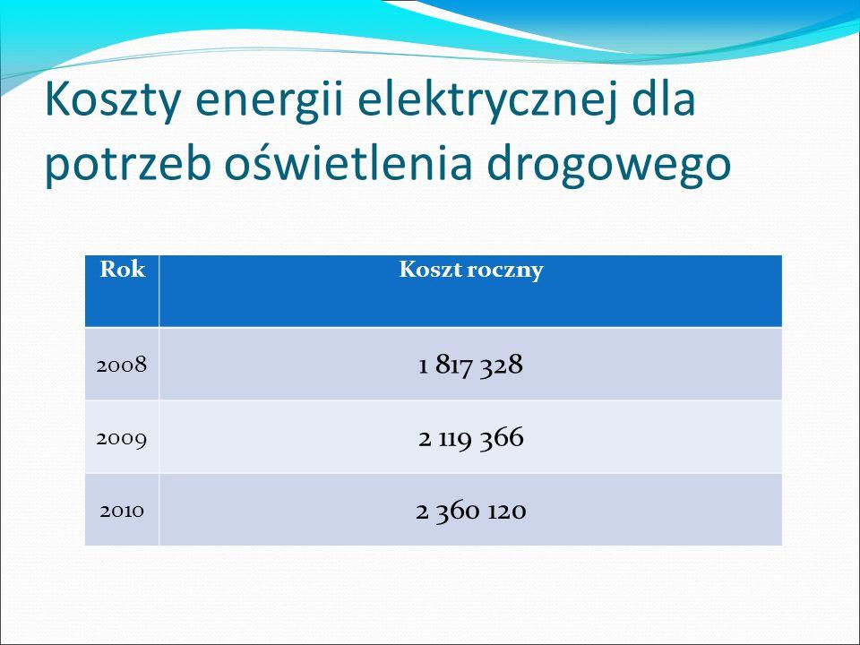 Koszty energii elektrycznej dla potrzeb oświetlenia drogowego RokKoszt roczny 2008 1 817 328 2009 2 119 366 2010 2 360 120