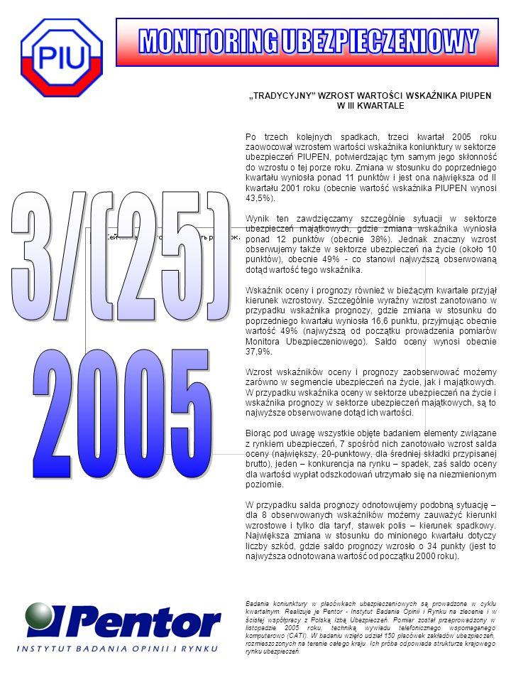 TRADYCYJNY WZROST WARTOŚCI WSKAŹNIKA PIUPEN W III KWARTALE Po trzech kolejnych spadkach, trzeci kwartał 2005 roku zaowocował wzrostem wartości wskaźnika koniunktury w sektorze ubezpieczeń PIUPEN, potwierdzając tym samym jego skłonność do wzrostu o tej porze roku.