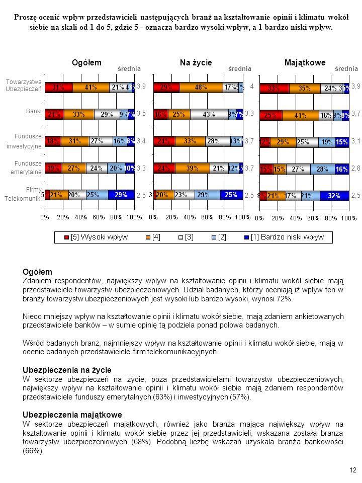 Ogółem Na życieMajątkowe 12 Proszę ocenić wpływ przedstawicieli następujących branż na kształtowanie opinii i klimatu wokół siebie na skali od 1 do 5, gdzie 5 - oznacza bardzo wysoki wpływ, a 1 bardzo niski wpływ.