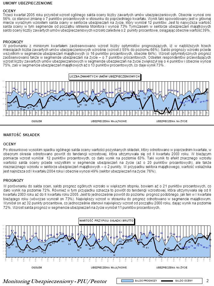 WARTOŚĆ SKŁADEK OCENY Po stosunkowo wysokim spadku ogólnego salda oceny wartości pozyskanych składek, który odnotowano w poprzednim kwartale, w obecnym okresie odnotowano powrót do tendencji wzrostowej, która utrzymywała się od II kwartału 2003 roku.