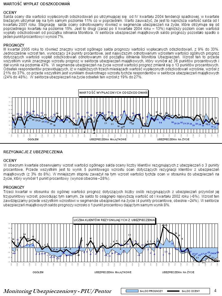 KONKURENCJA NA RYNKU OCENY Saldo oceny konkurencji na rynku w obecnym kwartale utrzymuje tendencję spadkową.