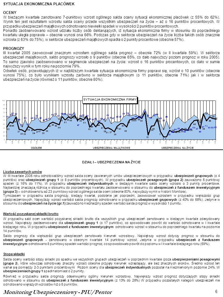 Monitoring Ubezpieczeniowy - PIU/Pentor 6 OGÓŁEMUBEZPIECZENIA MAJĄTKOWEUBEZPIECZENIA NA ŻYCIE SYTUACJA EKONOMICZNA PLACÓWEK OCENY W bieżącym kwartale zanotowano 7-punktowy wzrost ogólnego salda oceny sytuacji ekonomicznej placówek (z 55% do 62%).