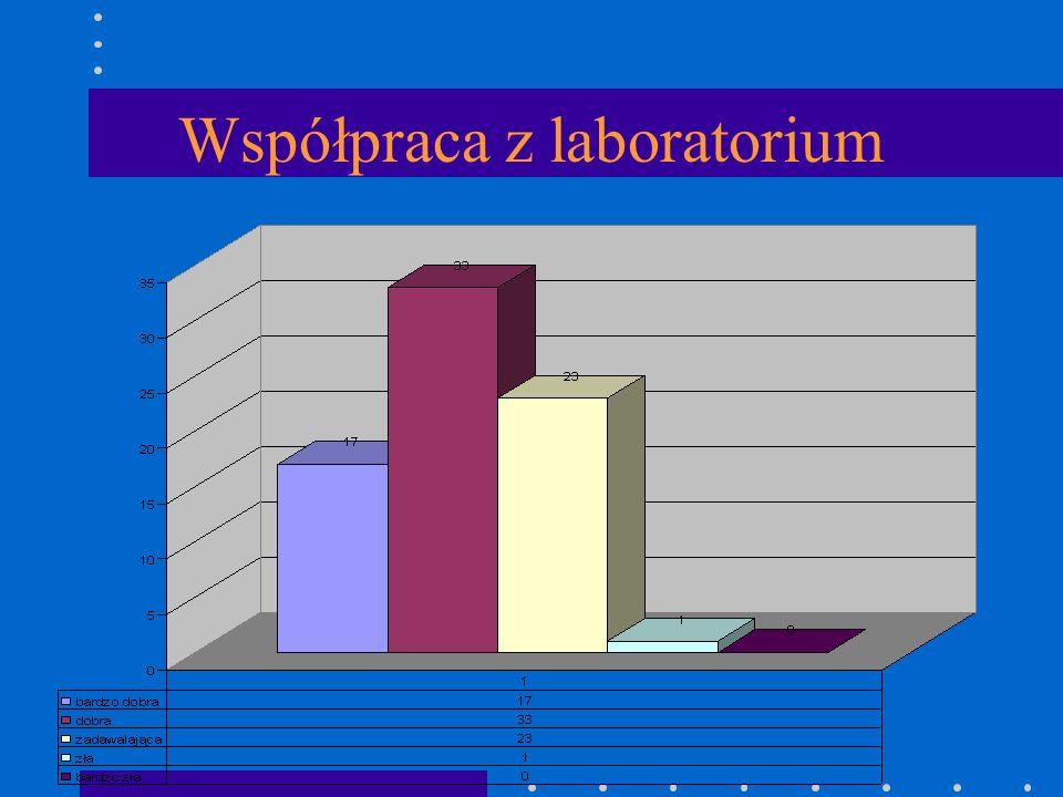 Współpraca z laboratorium