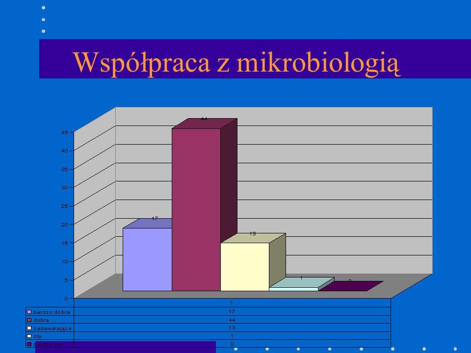 Współpraca z mikrobiologią