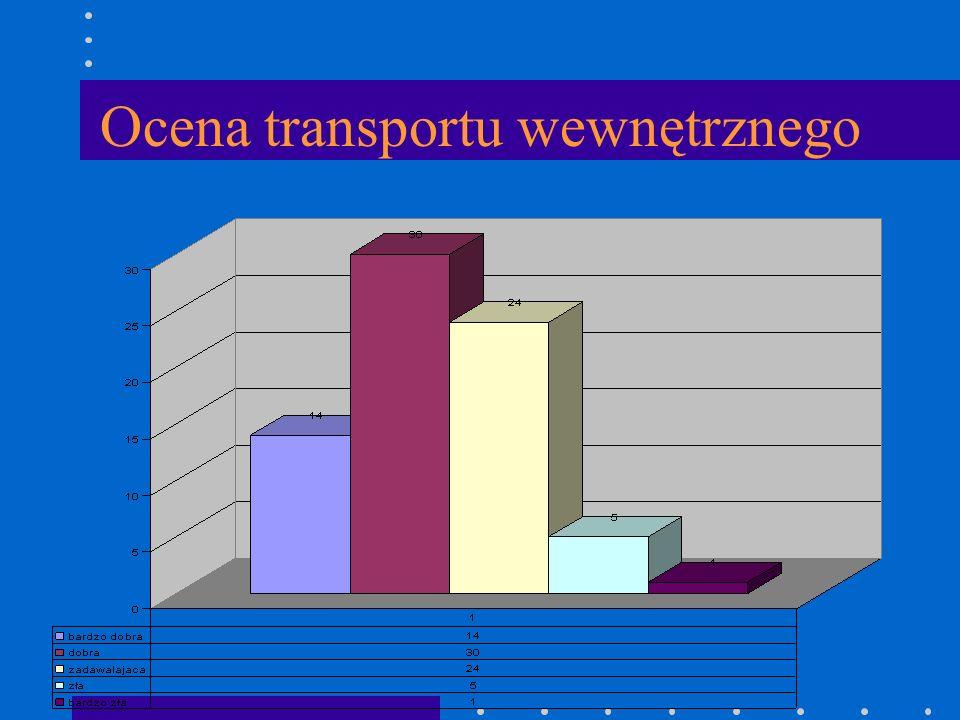 Ocena transportu wewnętrznego