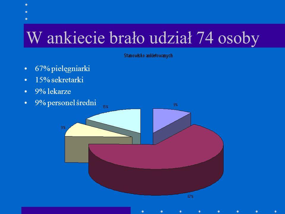 W ankiecie brało udział 74 osoby 67% pielęgniarki 15% sekretarki 9% lekarze 9% personel średni