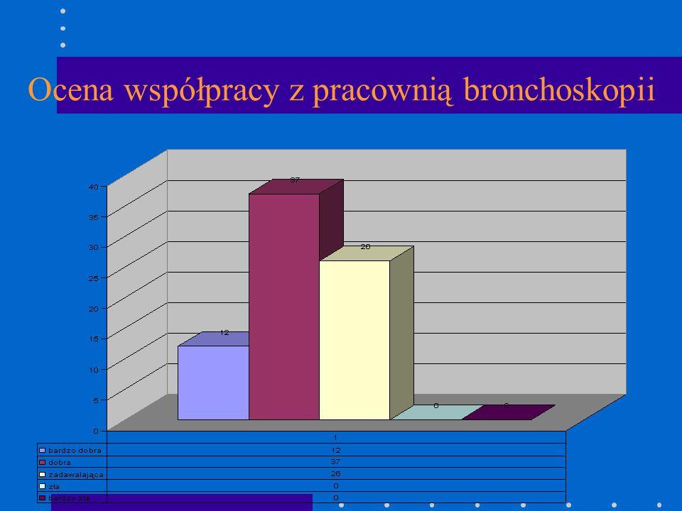 Ocena współpracy z pracownią bronchoskopii