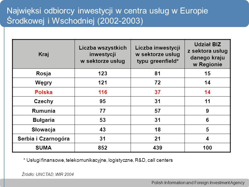 Polish Information and Foreign Investment Agency Najwięksi odbiorcy inwestycji w centra usług w Europie Środkowej i Wschodniej (2002-2003) Kraj Liczba