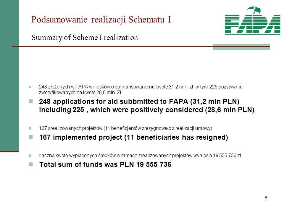 5 Podsumowanie realizacji Schematu I Summary of Scheme I realization 248 złożonych w FAPA wniosków o dofinansowanie na kwotę 31,2 mln.