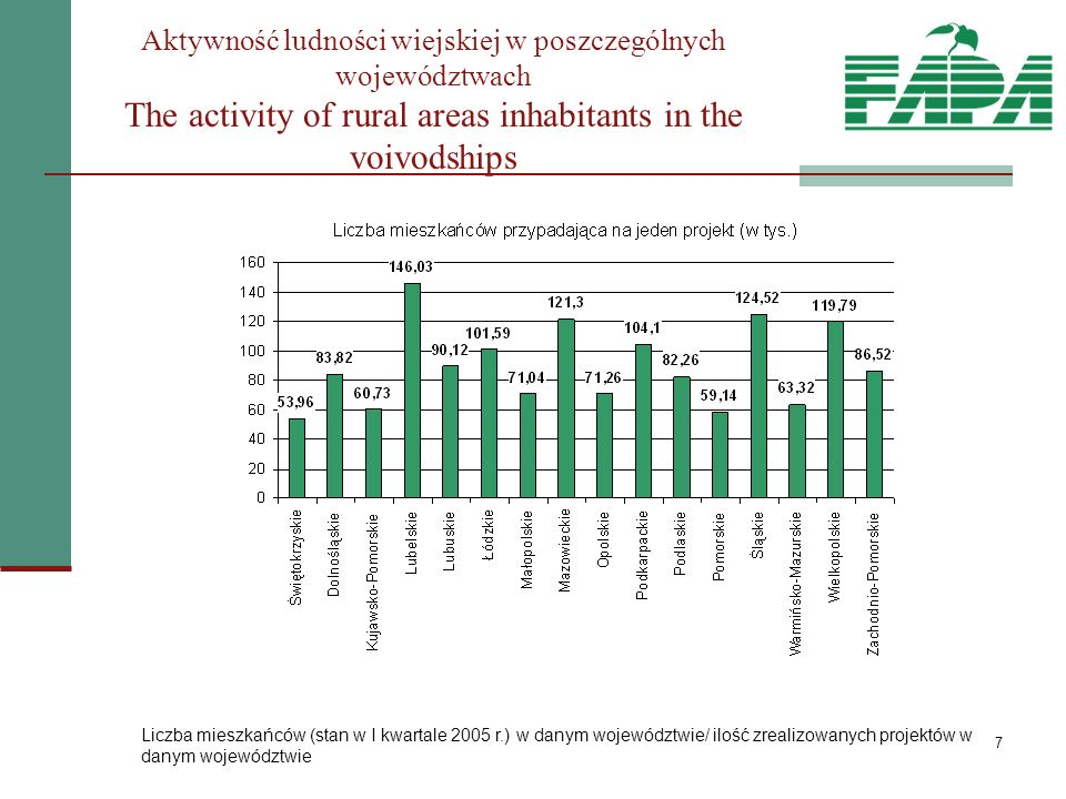7 Aktywność ludności wiejskiej w poszczególnych województwach The activity of rural areas inhabitants in the voivodships Liczba mieszkańców (stan w I