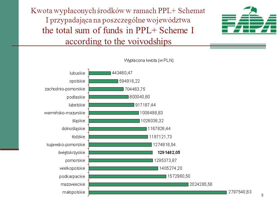 10 Charakterystyka obszaru objętego PPL+ The characteristic of area where the PPL+ was implemented Spośród 830 gmin, na obszarach których realizowane były projekty Schematu I PPL+ o łącznej powierzchni 120 tys.