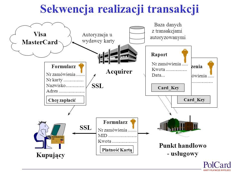 Punkt handlowo - usługowy Acquirer Kupujący SSL Sekwencja realizacji transakcji Nr zamówienia....... MID........................ Kwota................