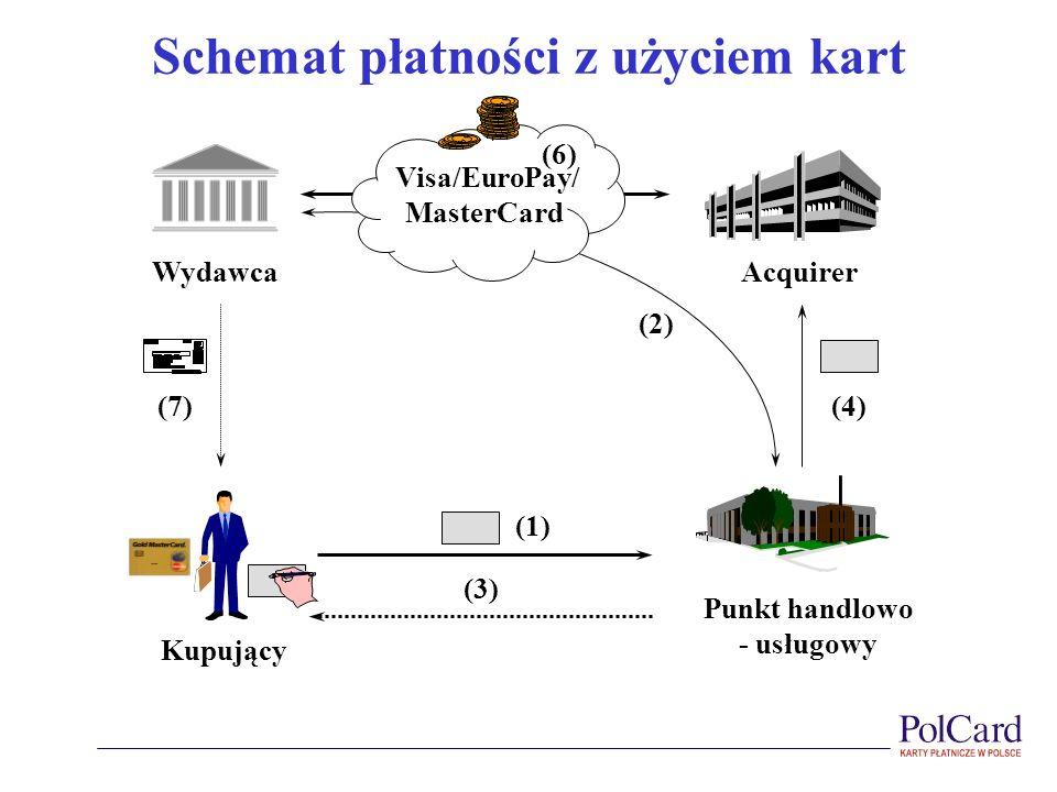 Schemat płatności z użyciem kart Punkt handlowo - usługowy AcquirerWydawca Visa/EuroPay/ MasterCard Kupujący (1) (3) (2) (4) (6) (7)